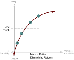 View of diminishing returns