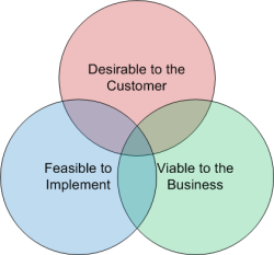 three priorities of product management - desirability, feasibility, viability