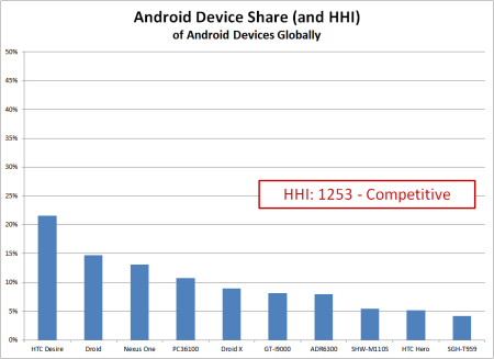 graph of market share data for android handsets