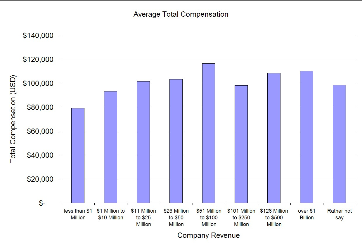Product Manager Salary Survey More 2006 Results Tyner Blain
