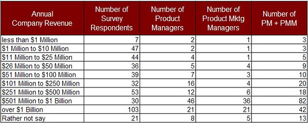 how many product managers