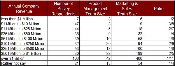 product management vs sales