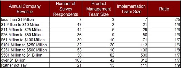 product management vs implementation