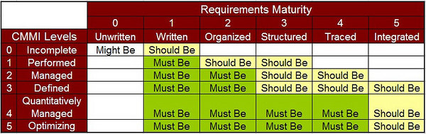 CMMI Levels and Requirements Management Maturity