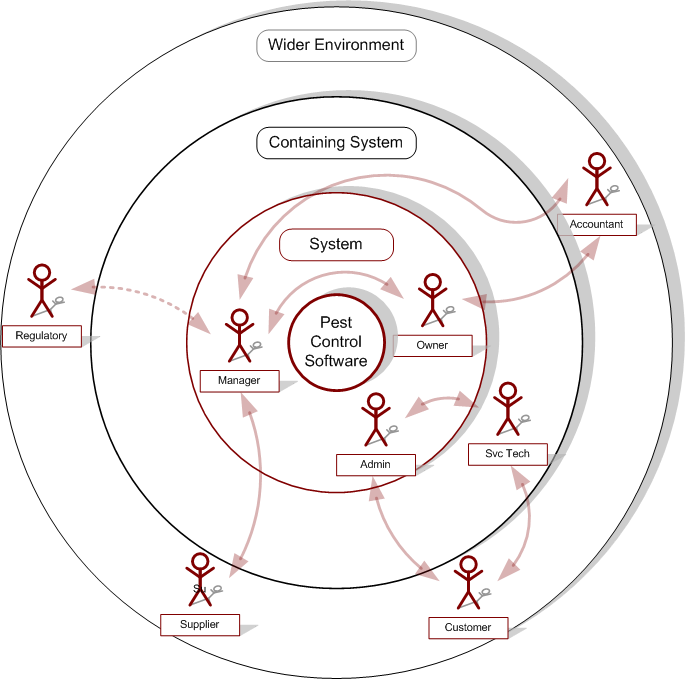How to visualize stakeholder analysis tyner blain larger image ccuart Choice Image