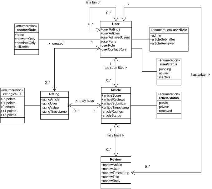 Apr Domain Model Uml Class Diagram Tyner Blain