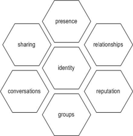 social software honeycomb