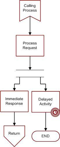 asynchronous process flow