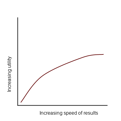 increasing utility with speed
