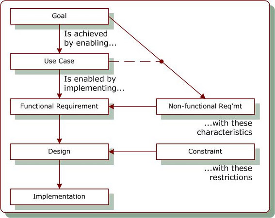 requirements structure