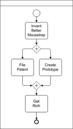 BPMN Diagram example of a parallel gateway
