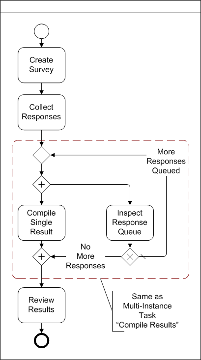 BPMN Diagram of parallel process without multiple instance tasks