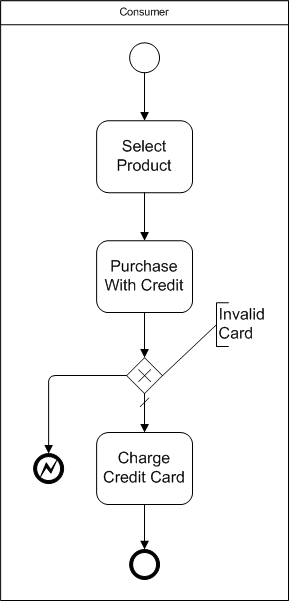 bpmn error end event example