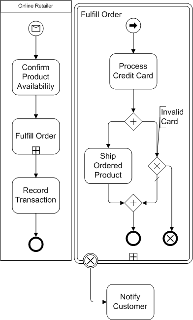 bpmn transaction example of cancel end event