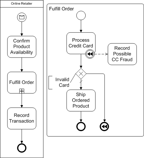 bpmn compensation end event diagram example