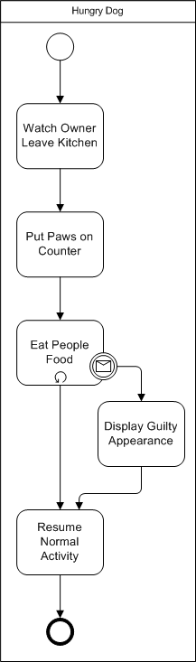BPMN diagram example of intermediate message event on a task boundary
