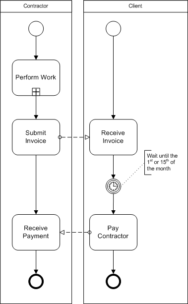 bpmn diagram example of intermediate timer event