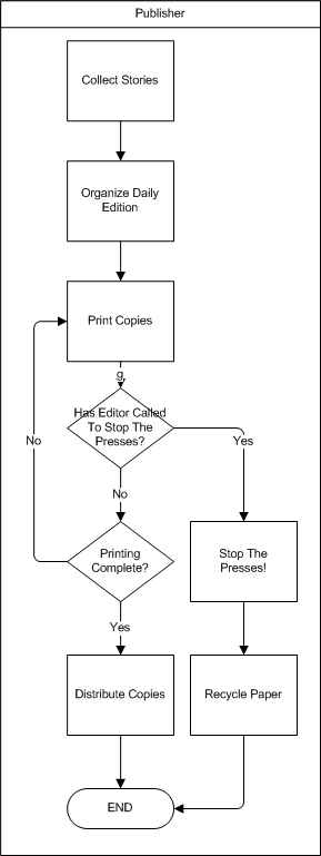 example of interrupted process flow chart