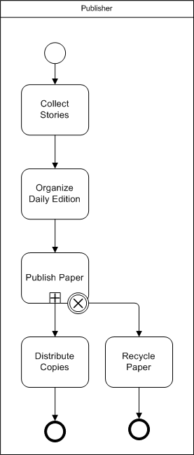bpmn diagram example of intermediate cancel event