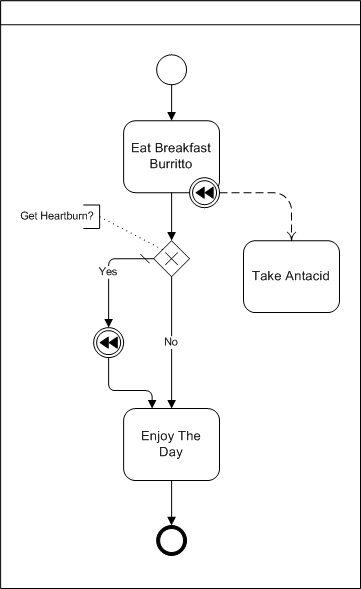 bpmn diagram example of a compensation intermediate event