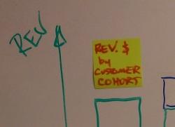 Revenue by Cohort thumbnail