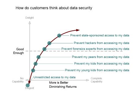 data security diminishing returns kano model
