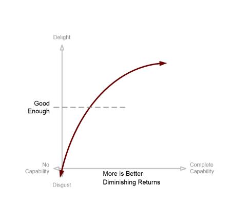More is better Kano model - including diminishing returns