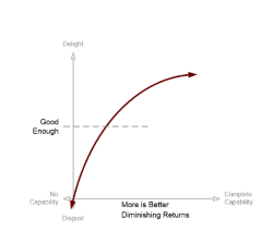 Kano model - more is better - depicting 'good enough' as a concept